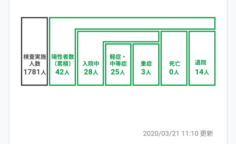 新型コロナウイルス感染者千葉県内の人数